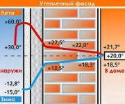 Утепление стен пенопластом снаружи в Одессе: цена, этапы