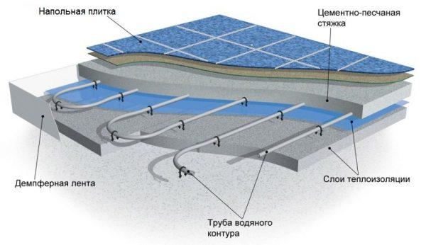 Принцип сооружения теплых полов: электрический и водяной