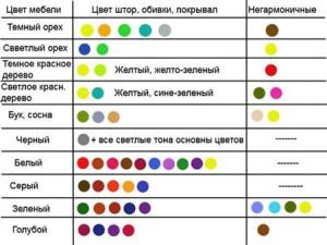 Сочетаем цвета в интерьер комнаты для девочки подростка