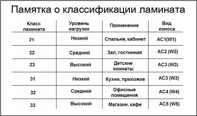 Ламинат классификация
